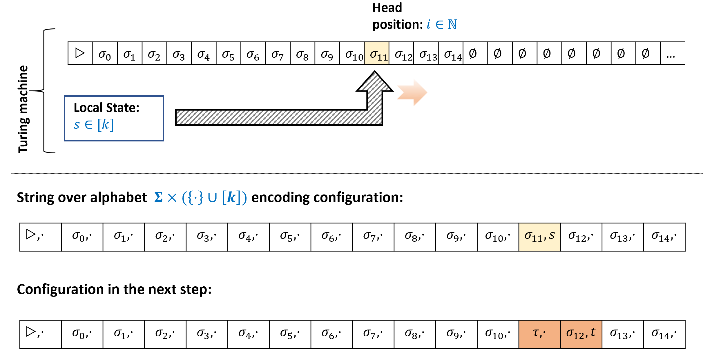 A configuration of a Turing machine M with alphabet \Sigma and state space [k] encodes the state of M at a particular step in its execution as a string \alpha over the alphabet \overline{\Sigma} = \Sigma \times (\{\cdot \} \times [k]). The string is of length t where t is such that M's tape contains \varnothing in all positions t and larger and M's head is in a position smaller than t. If M's head is in the i-th position, then for j \neq i, \alpha_j encodes the value of the j-th cell of M's tape, while \alpha_i encodes both this value as well as the current state of M. If the machine writes the value \tau, changes state to t, and moves right, then in the next configuration will contain at position i the value (\tau,\cdot) and at position i+1 the value (\alpha_{i+1},t).