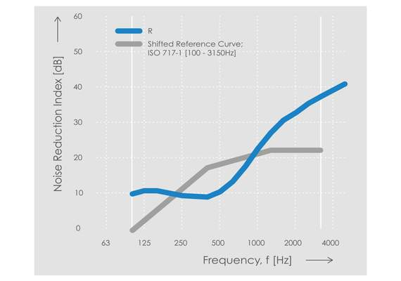 Echo H4 Noise Reduction Chart