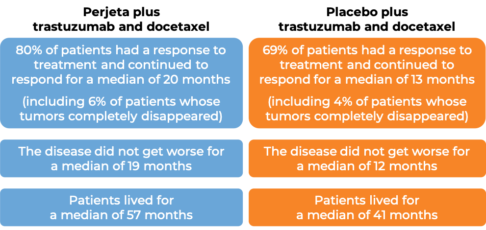Results after treatment with Perjeta vs. placebo (diagram)