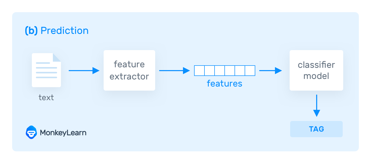 Prediction process in Text Classification
