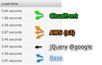cloudfront-comparison