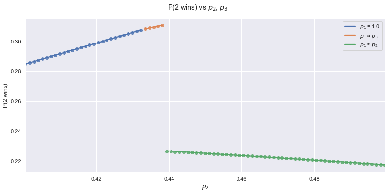 The same graph as above, zoomed in around the maximum of p2