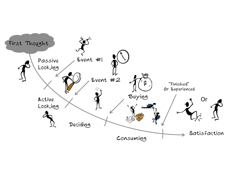 Customer journey, Diagram.