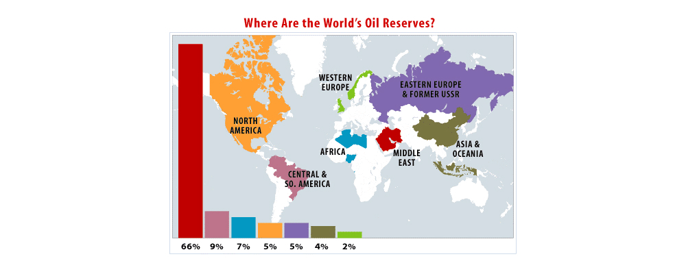 A color-coded map showing where the world's oil reserves are located