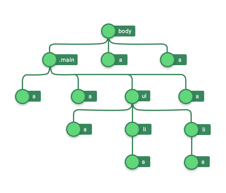 Fig. 3 — Tree representation of the HTML code
