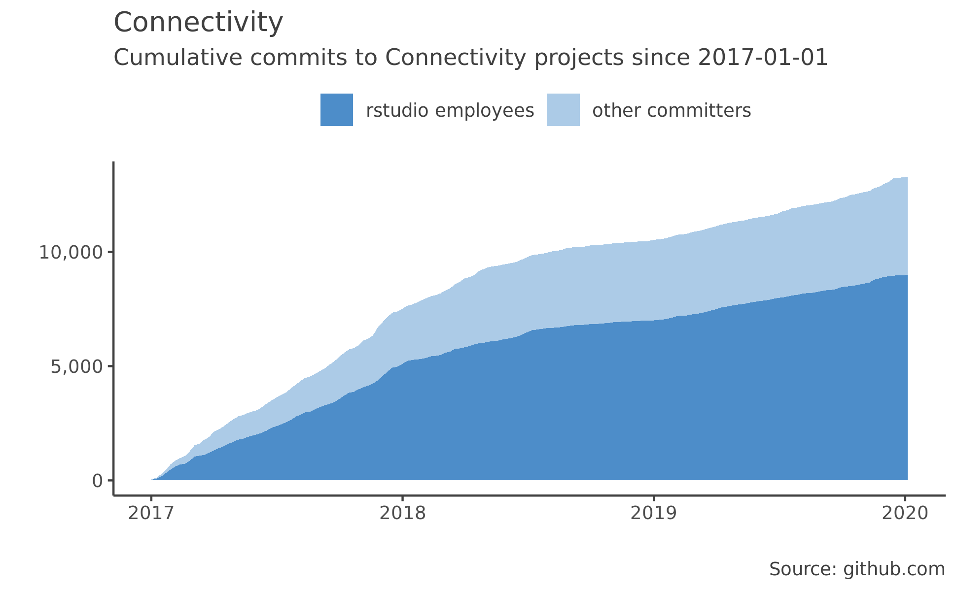 Connectivity Packages