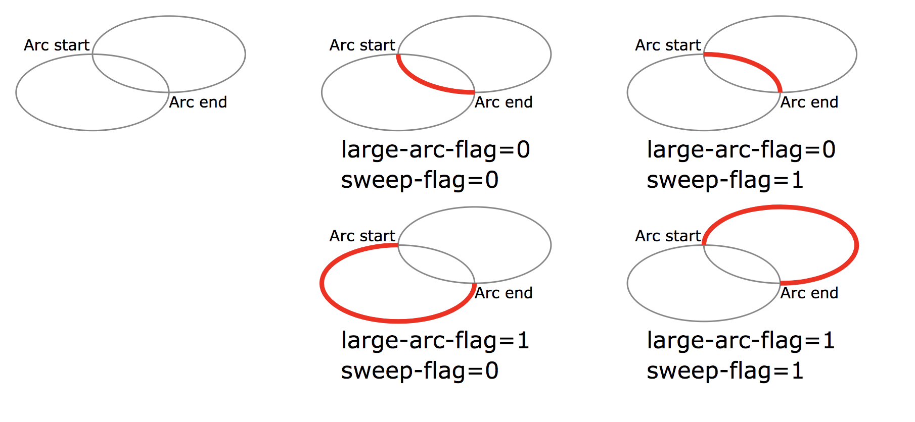 Placing text on arcs with d3 js | Visual Cinnamon