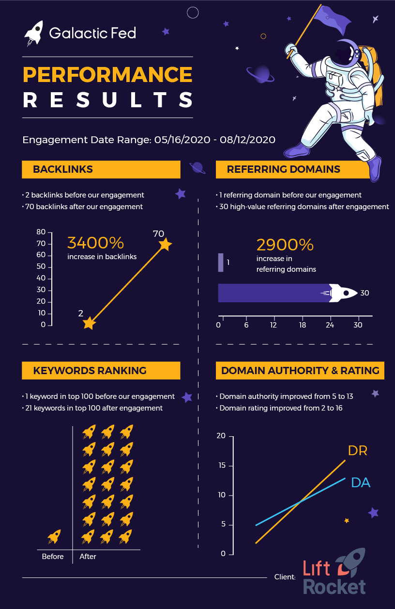 LiftRocket Infographic of the Galactic Fed performance results.