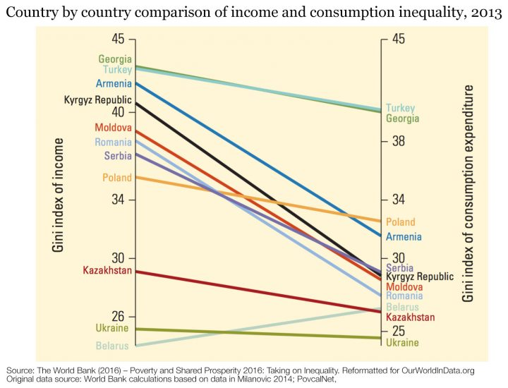 consumption-vs-income-inequality-wb