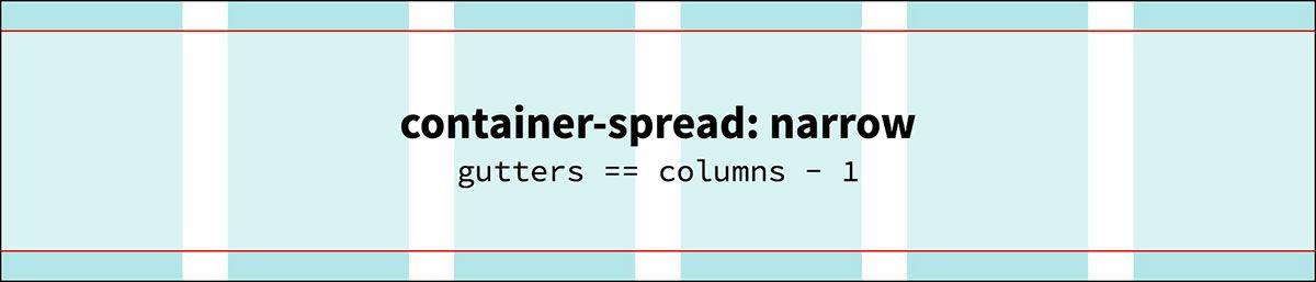 container-spread: narrow