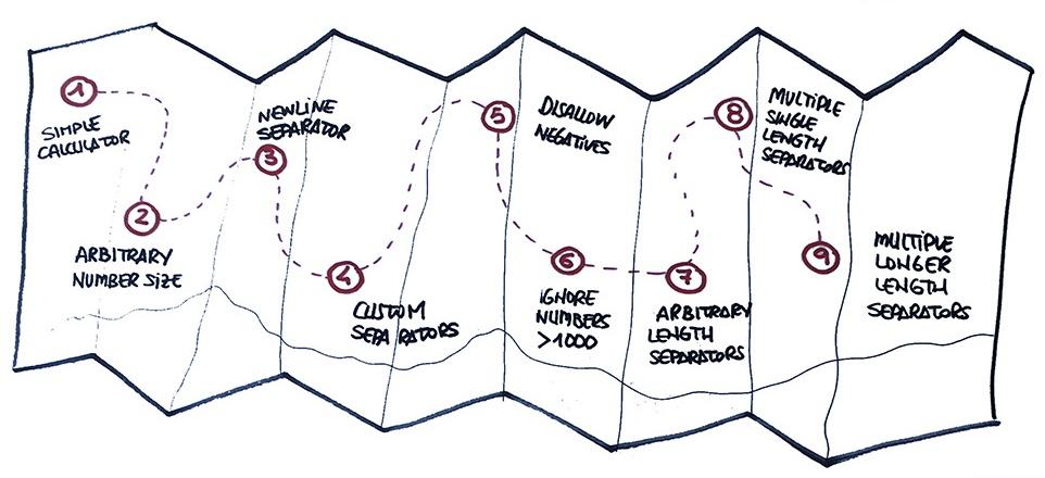 Mapa con las etapas de la Kata