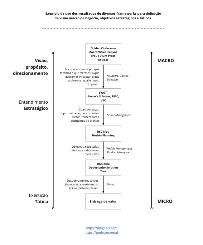 Imagem mostrando como os frameworks se conectam em uma visão estrategica até tática