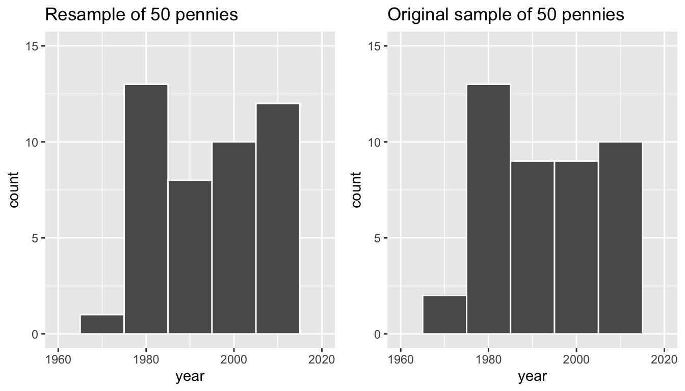 Comparing year in the resampled pennies_resample with the original sample pennies_sample.