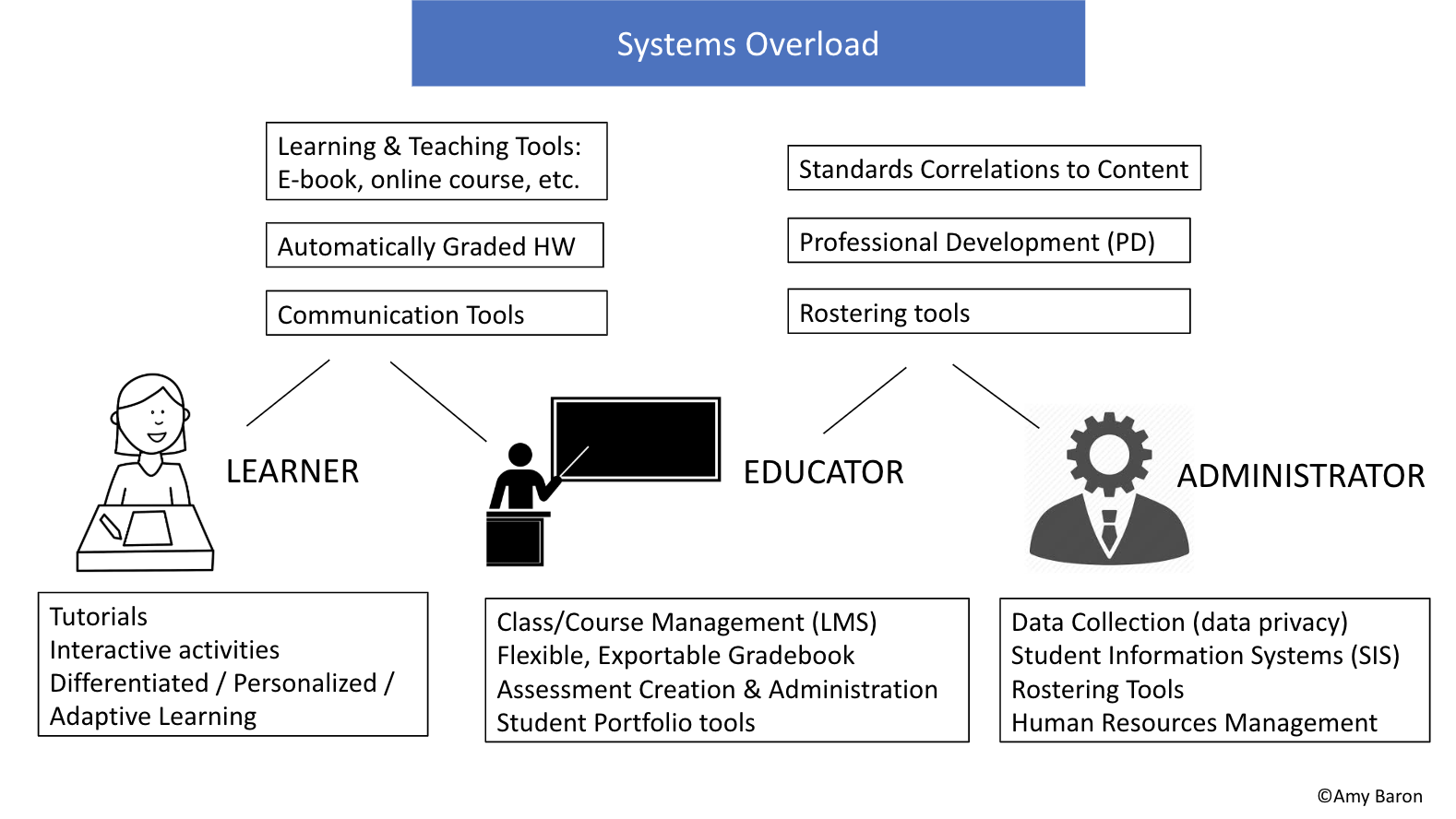 How the Learner (cartoon person seated at desk which has a paper and pencil on it), Educator (stick-figure behind podium pointing at blackboard) and Administrator (cog for head on business suit torso) connect through interoperability.