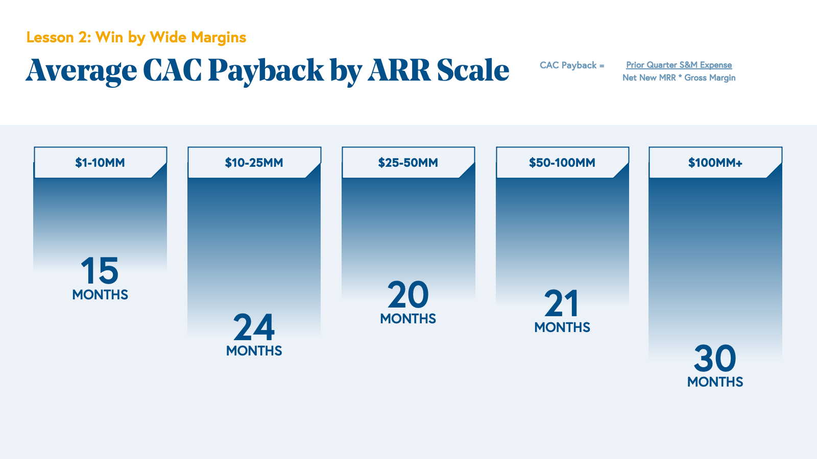 Average CAC Payback by ARR Scale Chart