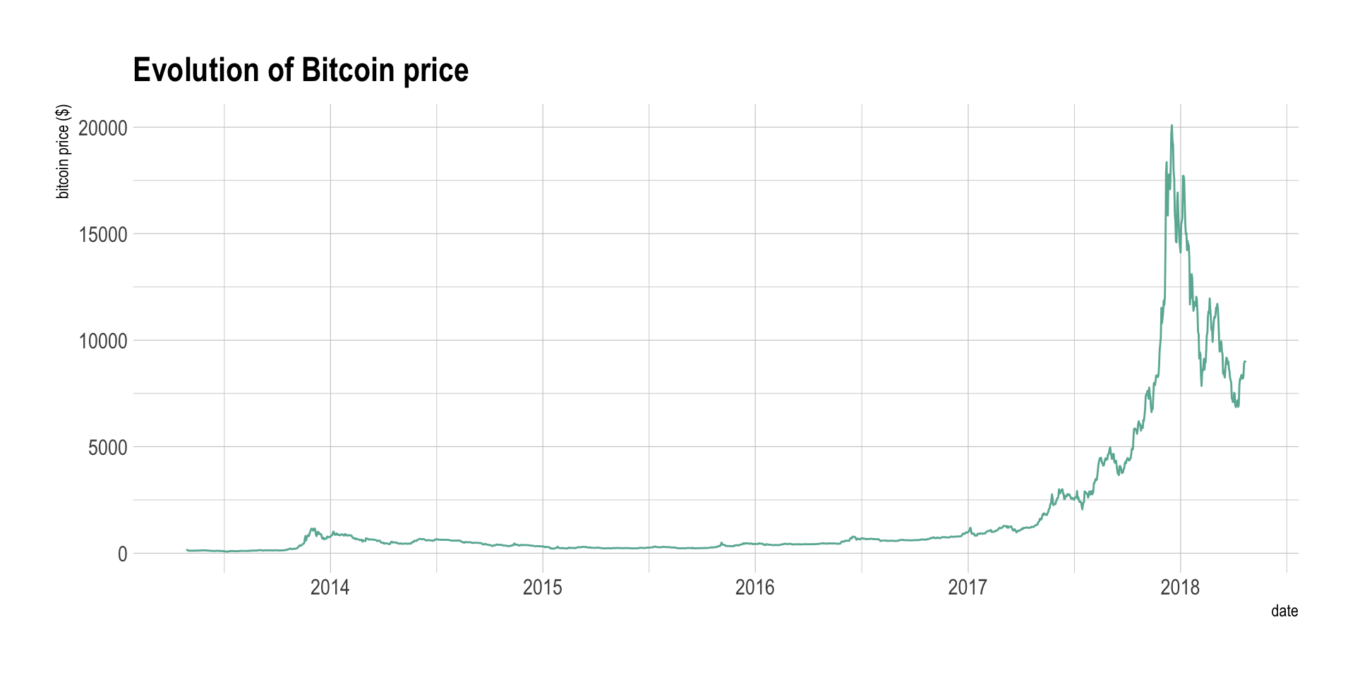 A simple line graph showing how bitcoin prices have evolved between 2014 and 2018