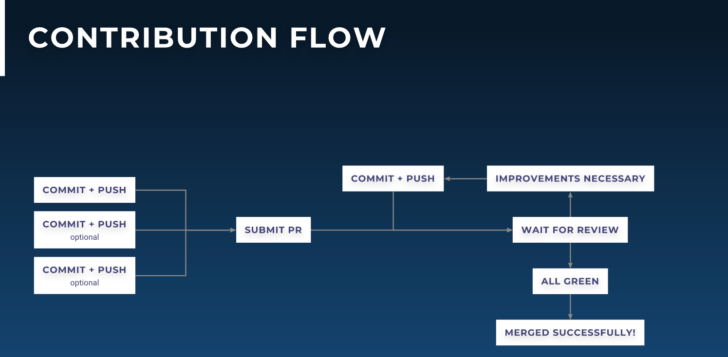 Contribution flow in open source