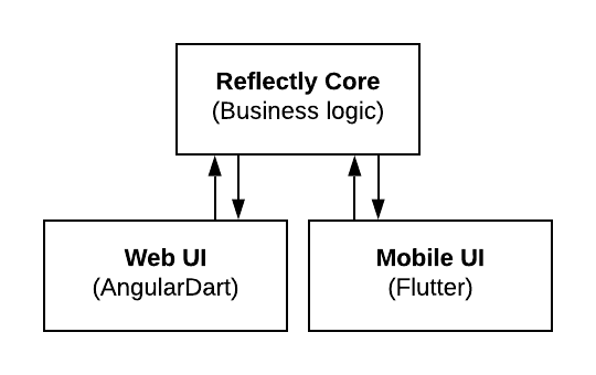 An overly simplified diagram of our current codesharing setup. If Flutter for web doesn't work out for us, we can continue our AngularDart codesharing efforts.