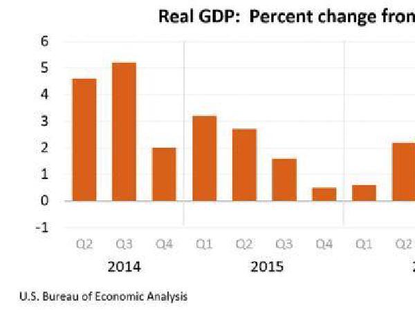 성장률 소비부진에 약간 둔화…1분기 2.3% 성장