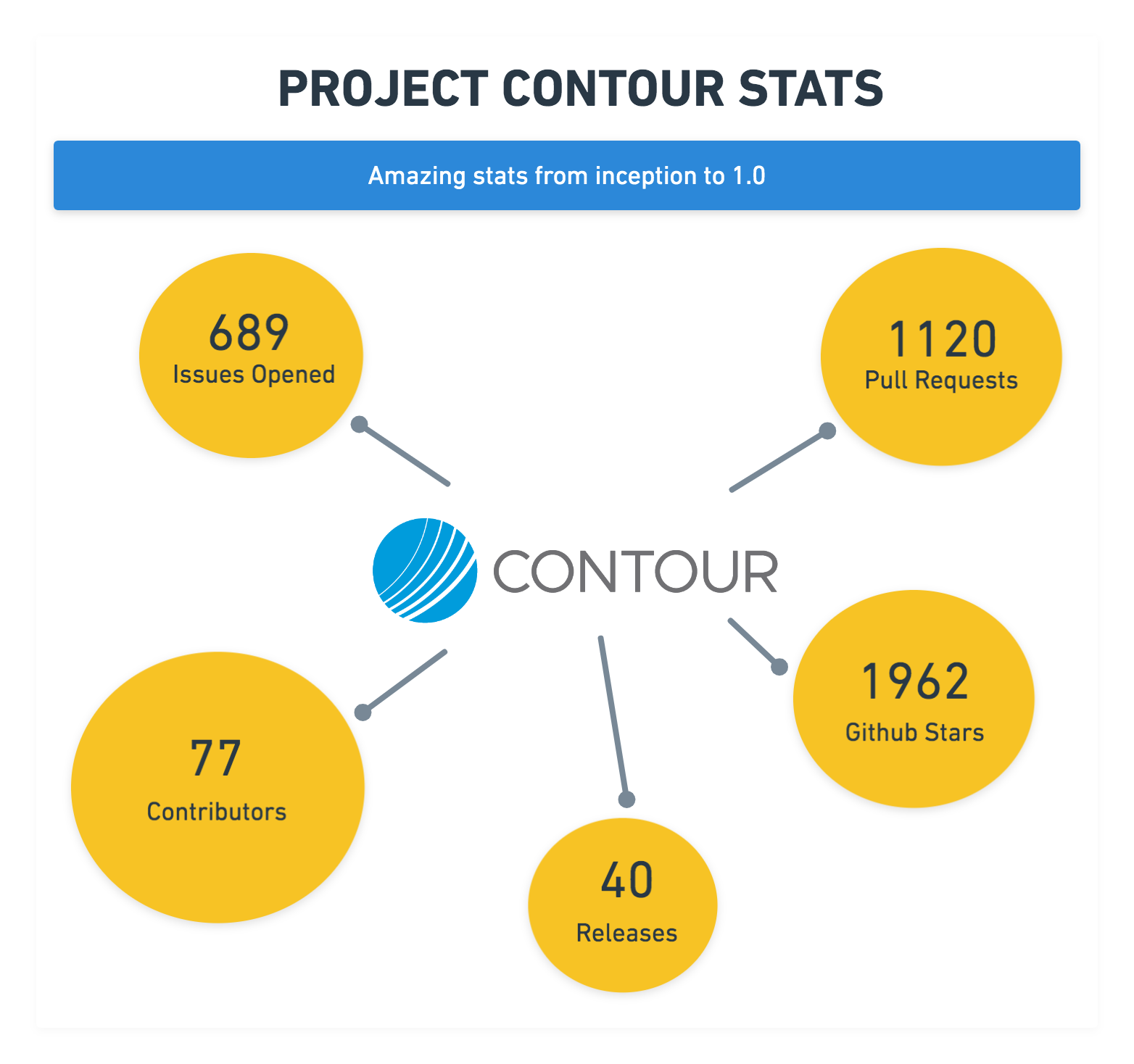 Contour 1.0 stats