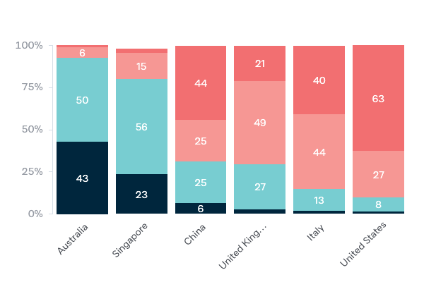 Global responses to COVID-19 - Lowy Institute Poll 2020