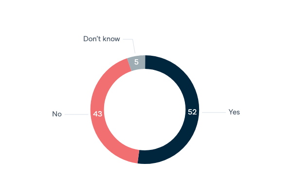 Democracy in the Middle East - Lowy Institute Poll 2020