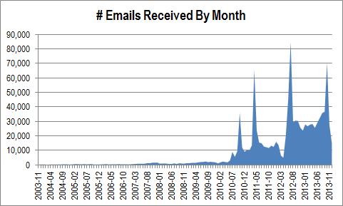 Work Email Statistics Through 2013-12-31