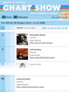 Three Hallelujahs in One Chart