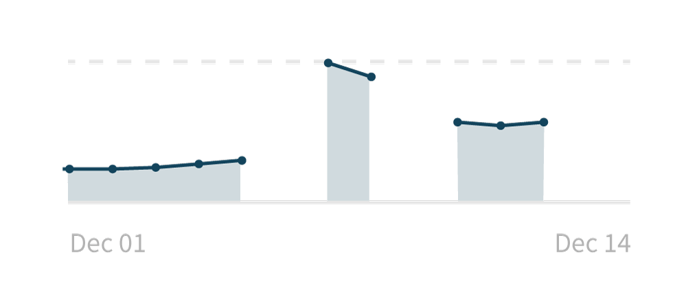 A line graph with missing data