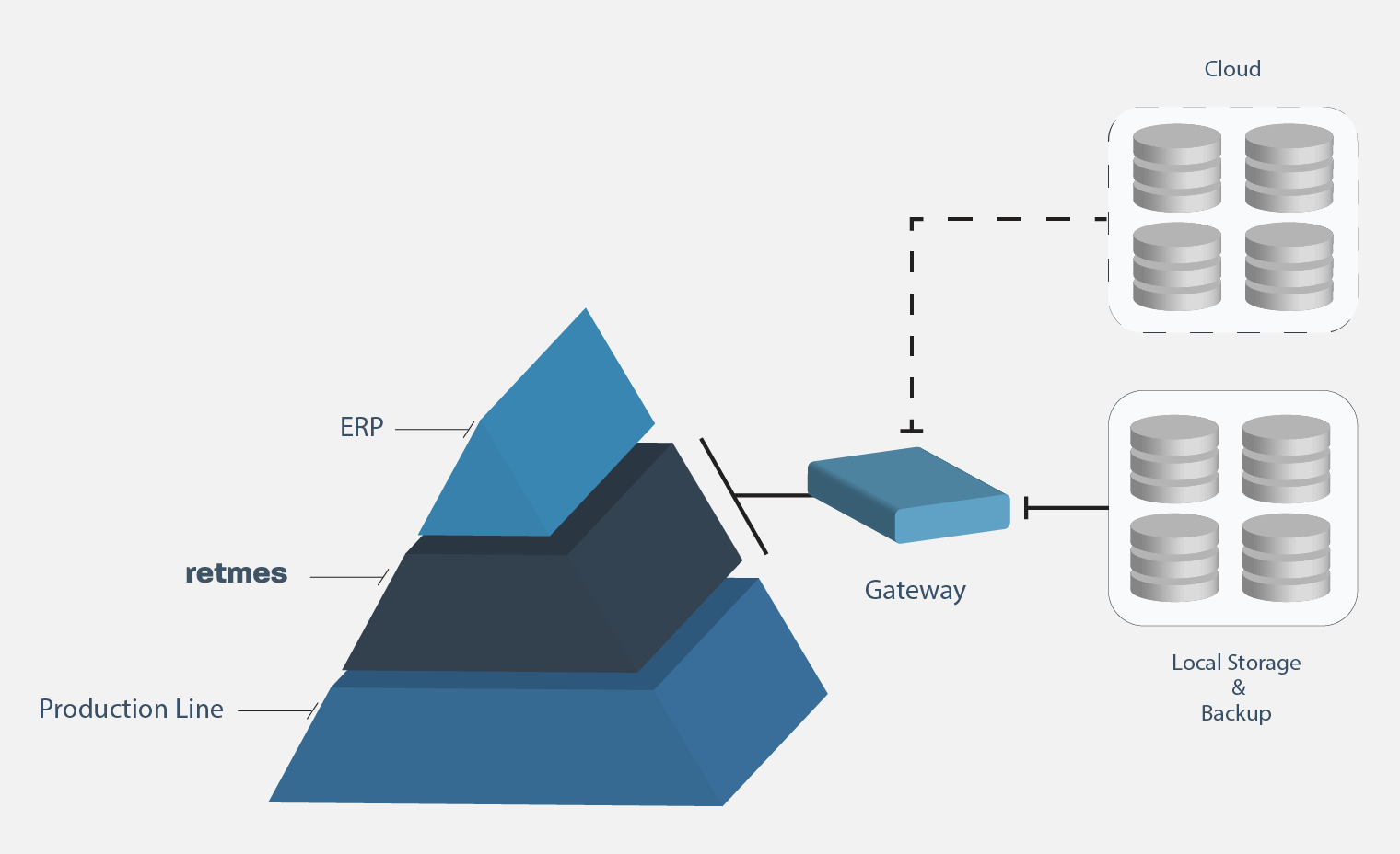 Retmes Üretim Yürütme ve İzleme Sistemi