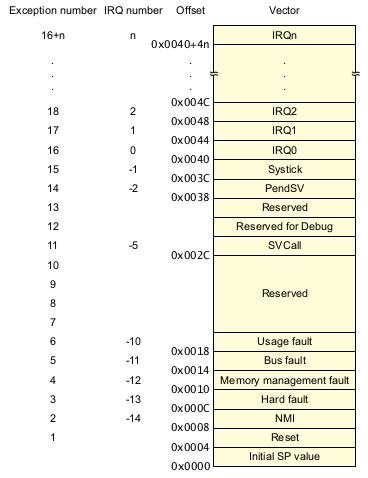 ARM Cortex-M4 Vector Table