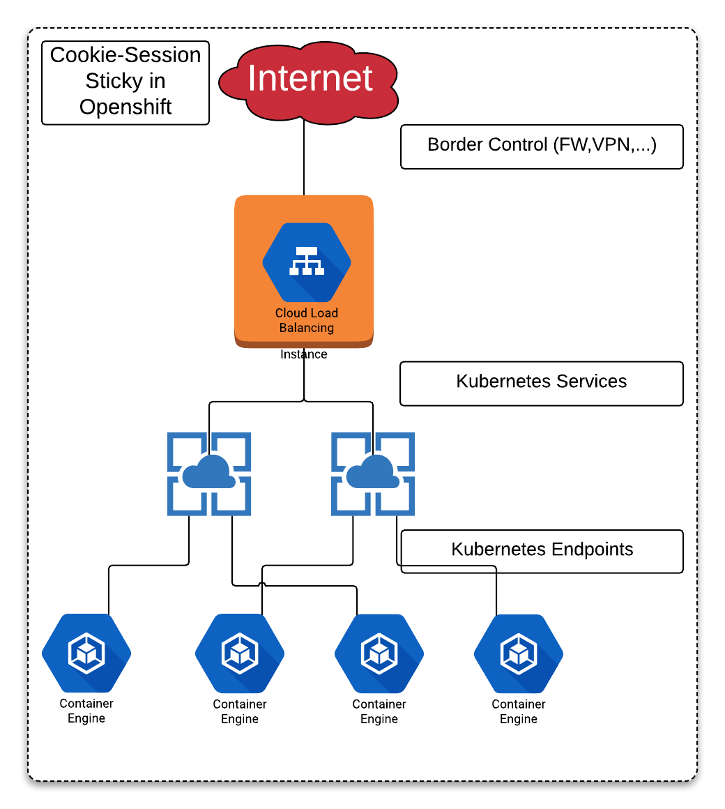 Session Stickiness in OpenShift - DZone Cloud