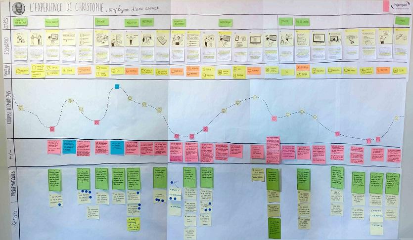 Une grande page blanche présente plusieurs niveaux avec du texte, des images, des courbes, des post-its...
