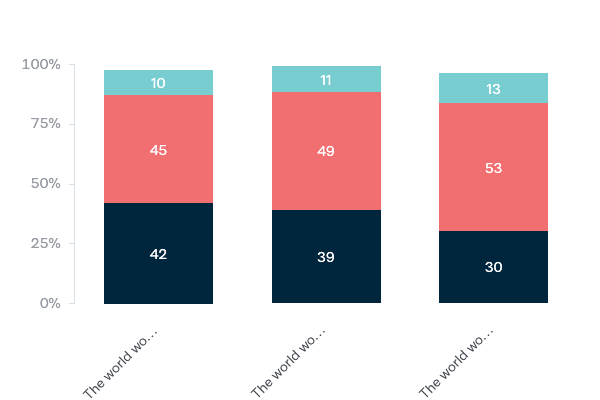 Influence of female leaders in the world - Lowy Institute Poll 2020