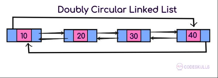 Circular Linked List introduction
