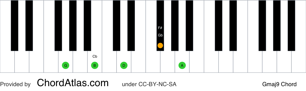Piano chord chart for the G major ninth chord (Gmaj9). The notes G, B, D, F# and A are highlighted.