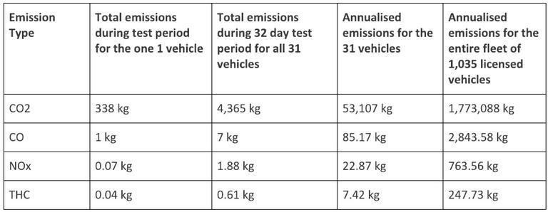 Table showing Estimated emissions savings