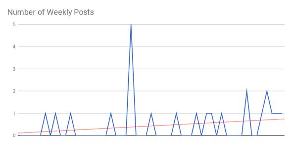 number of published posts