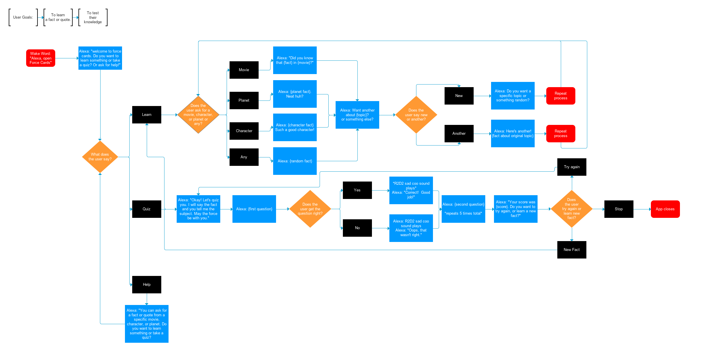 First version of a userflow