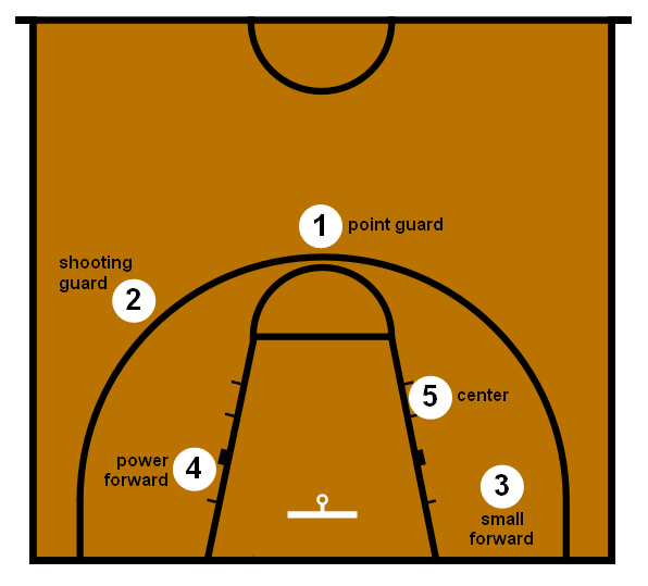Simple Tips on the Fundamentals of Coaching Basketball