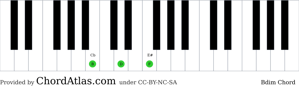 Piano chord chart for the B diminished chord (Bdim). The notes B, D and F are highlighted.