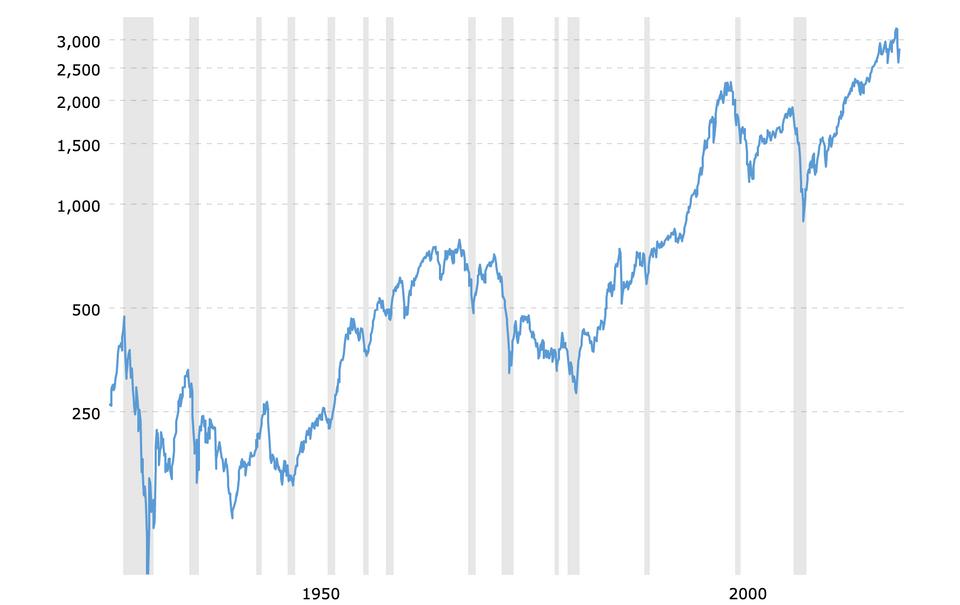 Evolução do S&P500 desde a sua criação. Barras cinzentas representam recessões. Fonte: Macrotrends