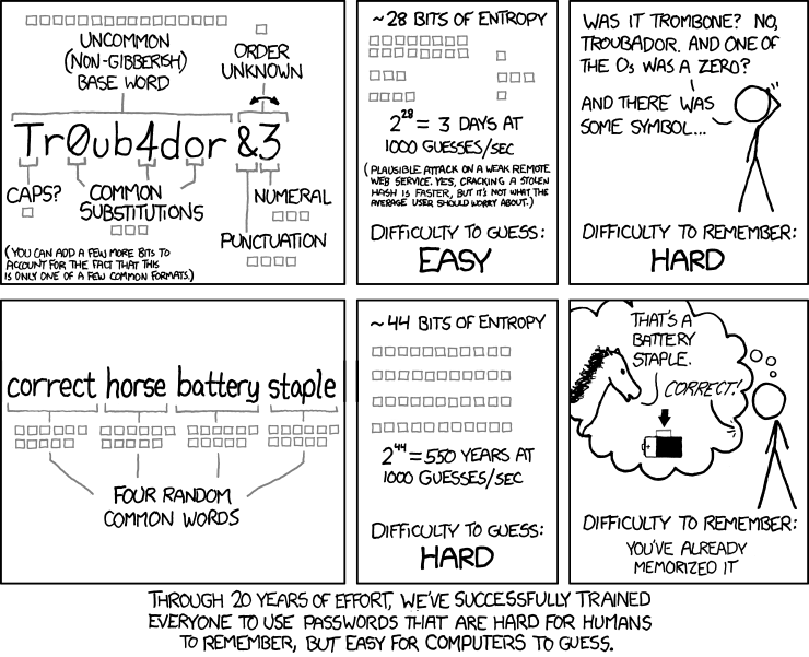 Cartoon explaining why passwords made up of four random words are harder to guess