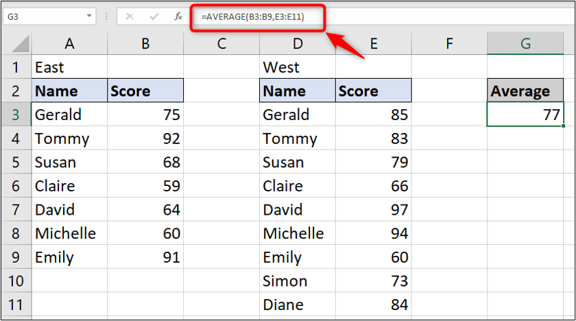 A simple Excel spreadsheet containing data for two sets of student names and test scores. The average function has been used to calculate the average for the test scores.