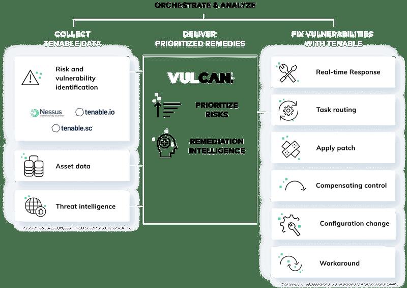 tenable vulcan cyber integration