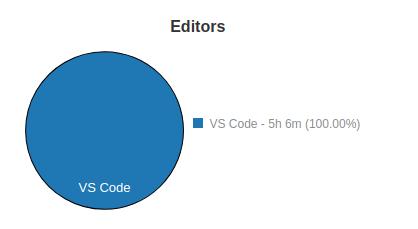 Tempo gasto no VS Code