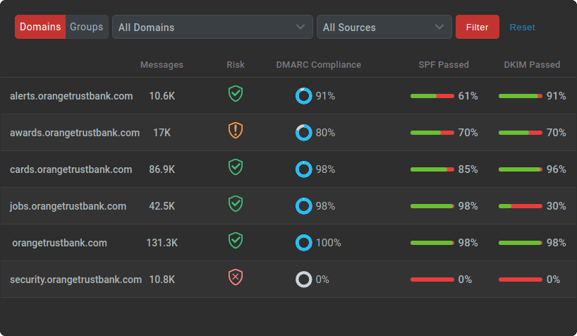 report list of domains and their statuses