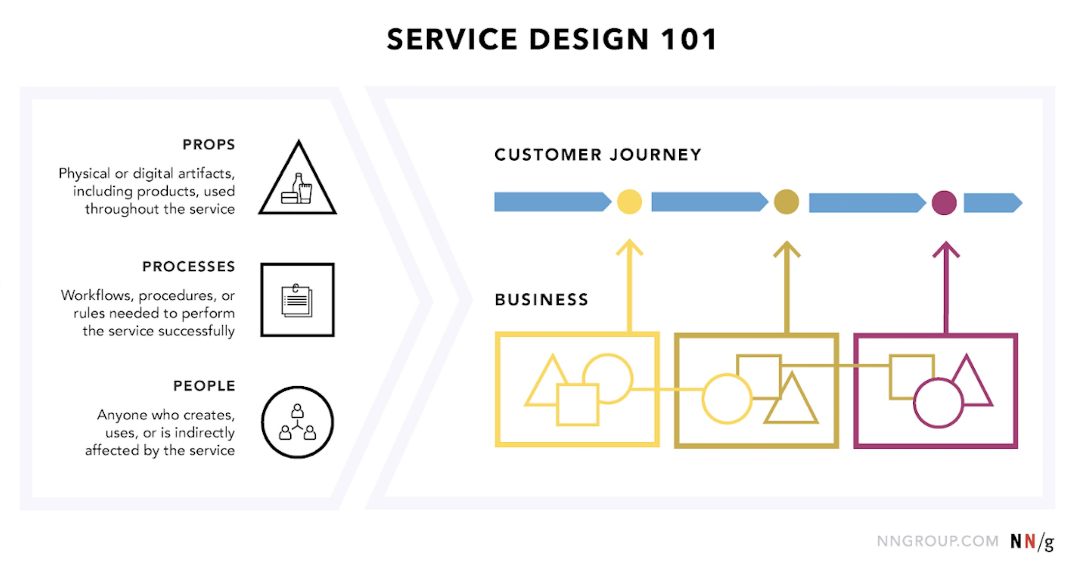 Service Design 101. Props, processes, and people. Props are physical or digital artifacts, including products, used throughout the service. Processes are workflows, procedures, or rules needed to perform the service successfully. People are anyone who creates, uses, or is indirectly affected by the service. These and the business are then mapped to the customer journey.