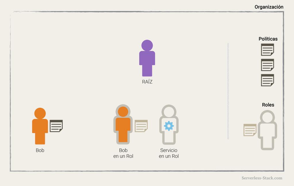 Diagrama de usuario de IAM con rol de IAM