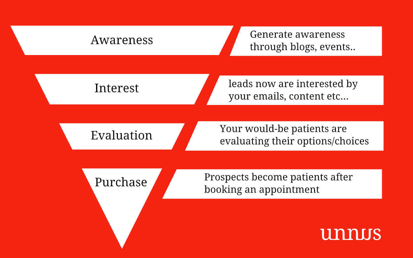 An example of a sales funnel for doctors